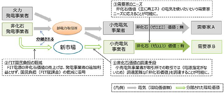 構造 高度 供給 化 法 エネルギー